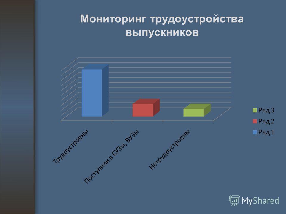 Мониторинг трудоустройства выпускников