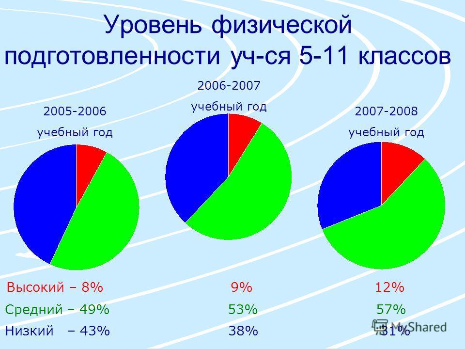 Уровень физической подготовленности уч-ся 5-11 классов 2005-2006 учебный год 2006-2007 учебный год 2007-2008 учебный год Высокий – 8% 9% 12% Средний – 49% 53% 57% Низкий – 43% 38% 31%