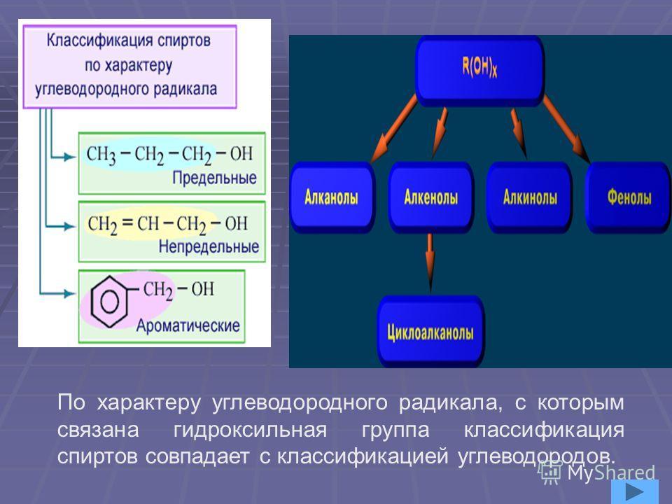 Классификация спиртов по характеру углеродного радикала; по характеру углеродного радикала; по характеру углеродного радикала; по характеру углеродного радикала; по количеству гидроксильных групп; по количеству гидроксильных групп; по количеству гидр