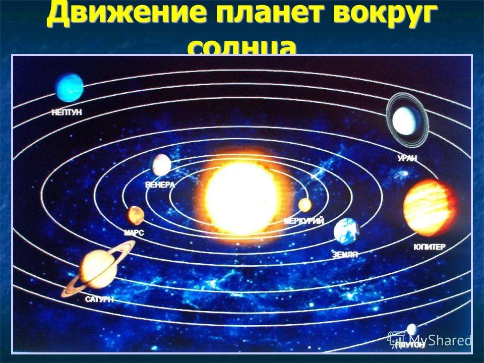 Движение планет вокруг солнца