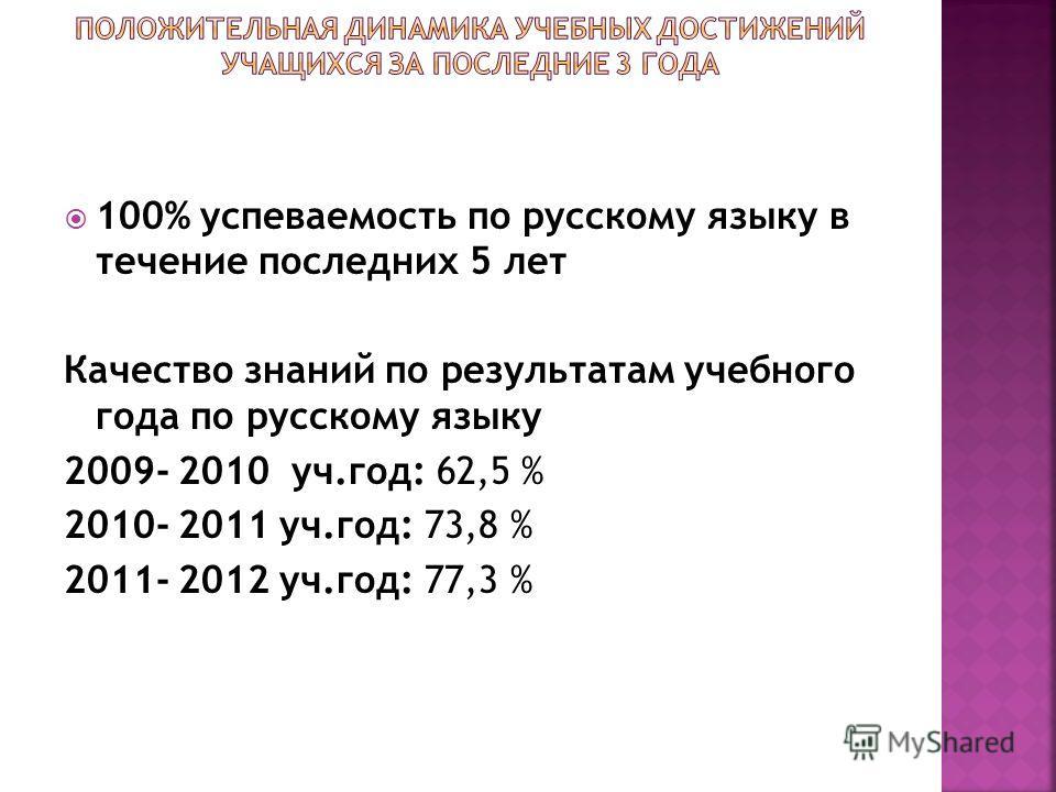 100% успеваемость по русскому языку в течение последних 5 лет Качество знаний по результатам учебного года по русскому языку 2009- 2010 уч.год: 62,5 % 2010- 2011 уч.год: 73,8 % 2011- 2012 уч.год: 77,3 %