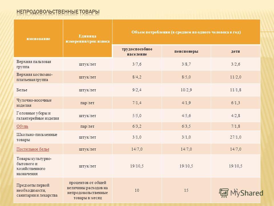 именование Единица измерения/срок износа Объем потребления (в среднем на одного человека в год) трудоспособное население пенсионерыдети Верхняя пальтовая группа штук/лет3/7,63/8,73/2,6 Верхняя костюмно- платьевая группа штук/лет8/4,28/5,011/2,0 Белье