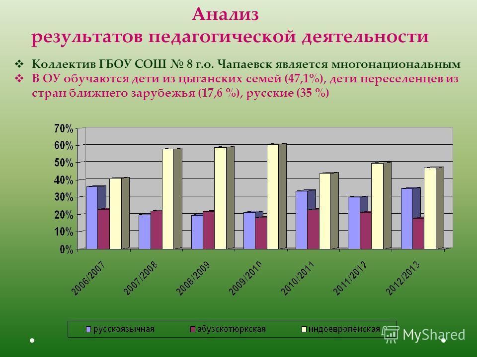 Коллектив ГБОУ СОШ 8 г.о. Чапаевск является многонациональным В ОУ обучаются дети из цыганских семей (47,1%), дети переселенцев из стран ближнего зарубежья (17,6 %), русские (35 %) Анализ результатов педагогической деятельности