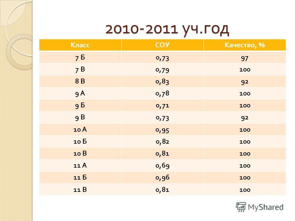 2010-2011 уч. год КлассСОУКачество, % 7 Б 0,7397 7 В 0,79100 8 В 0,8392 9 А 0,78100 9 Б 0,71100 9 В 0,7392 10 А 0,95100 10 Б 0,82100 10 В 0,81100 11 А 0,69100 11 Б 0,96100 11 В 0,81100