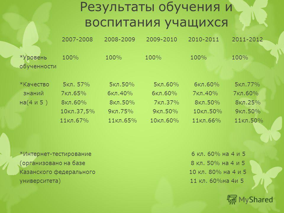 Результаты обучения и воспитания учащихся 2007-2008 2008-2009 2009-2010 2010-2011 2011-2012 *Уровень 100% 100% 100% 100% 100% обученности *Качество 5кл. 57% 5кл.50% 5кл.60% 6кл.60% 5кл.77% знаний 7кл.65% 6кл.40% 6кл.60% 7кл.40% 7кл.60% на(4 и 5 ) 8кл