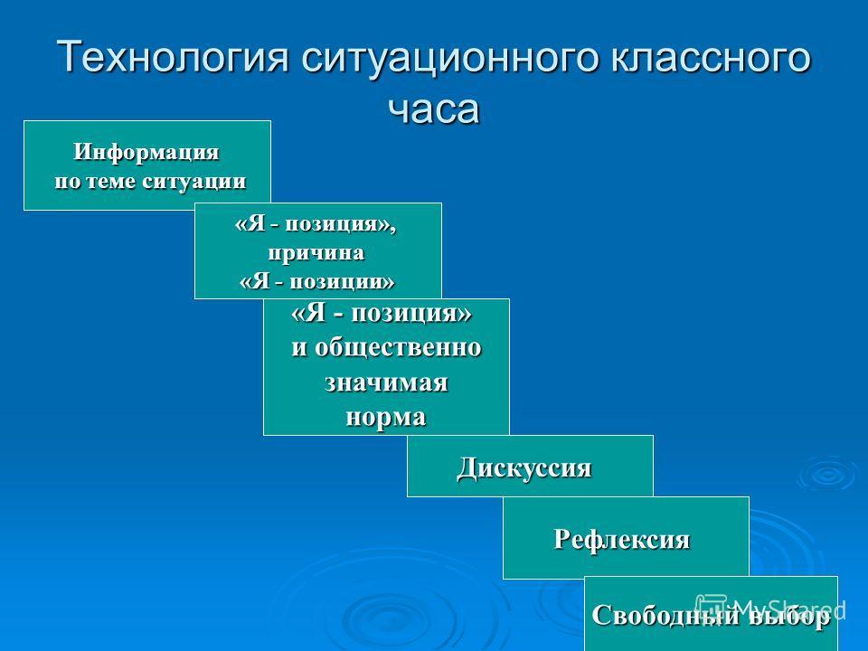 Технология ситуационного классного часа Информация по теме ситуации по теме ситуации «Я - позиция», причина «Я - позиции» Дискуссия «Я - позиция» и общественно значимая значимаянорма Рефлексия Свободный выбор