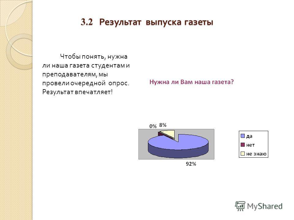 3.2 Результат выпуска газеты Чтобы понять, нужна ли наша газета студентам и преподавателям, мы провели очередной опрос. Результат впечатляет !