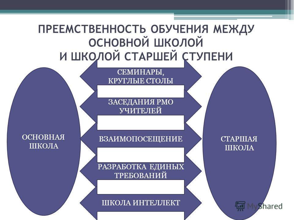 ПРЕЕМСТВЕННОСТЬ ОБУЧЕНИЯ МЕЖДУ ОСНОВНОЙ ШКОЛОЙ И ШКОЛОЙ СТАРШЕЙ СТУПЕНИ ОСНОВНАЯ ШКОЛА СТАРШАЯ ШКОЛА СЕМИНАРЫ, КРУГЛЫЕ СТОЛЫ ЗАСЕДАНИЯ РМО УЧИТЕЛЕЙ РАЗРАБОТКА ЕДИНЫХ ТРЕБОВАНИЙ ВЗАИМОПОСЕЩЕНИЕ ШКОЛА ИНТЕЛЛЕКТ