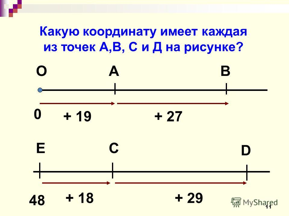Какую координату имеет каждая из точек А,В, С и Д на рисунке? 0 ОAВ + 19+ 27 + 29+ 18 48 ЕС D 11
