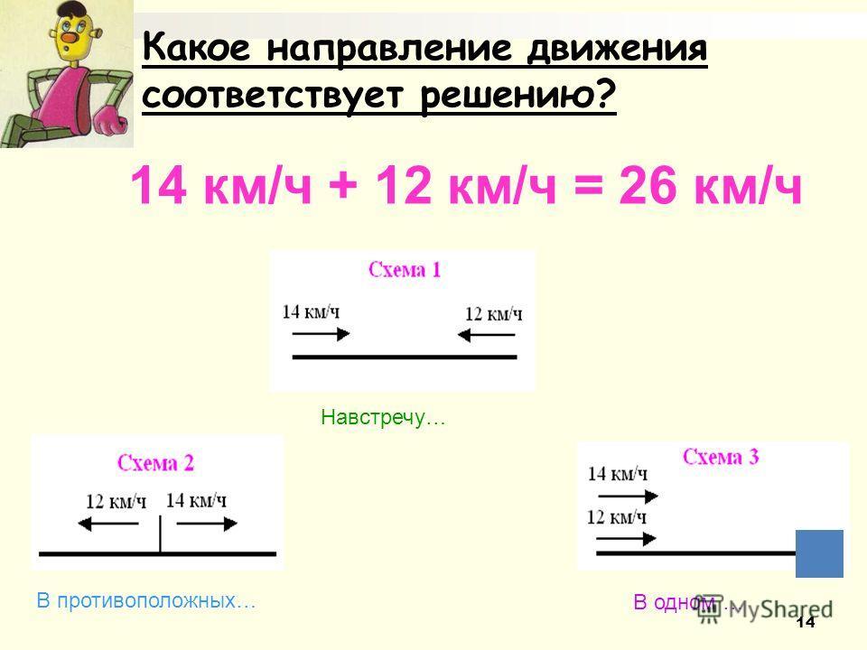 Какое направление движения соответствует решению? 14 км/ч + 12 км/ч = 26 км/ч Навстречу… В противоположных… В одном … 14