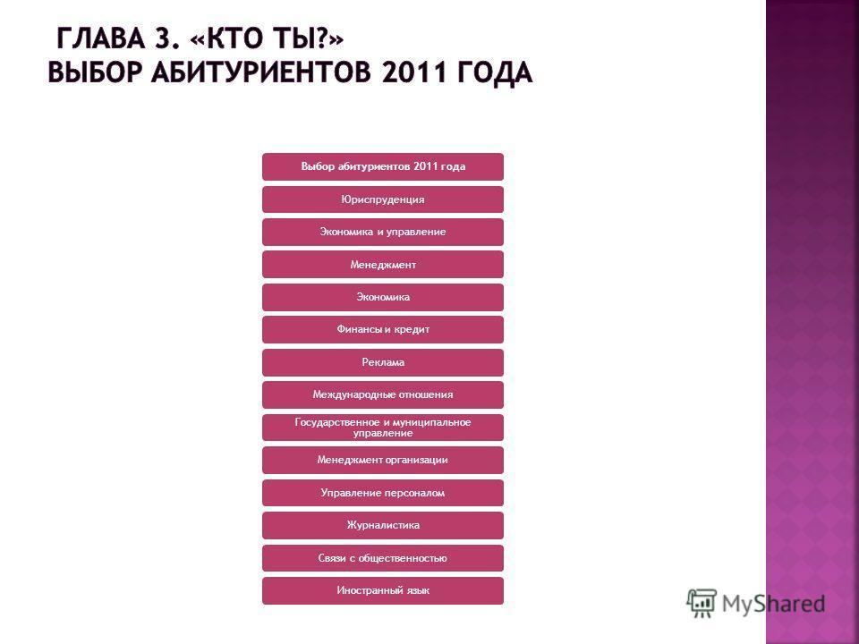 Выбор абитуриентов 2011 годаЮриспруденцияЭкономика и управлениеМенеджментЭкономикаФинансы и кредитРекламаМеждународные отношения Государственное и муниципальное управление Менеджмент организацииУправление персоналомЖурналистикаСвязи с общественностью