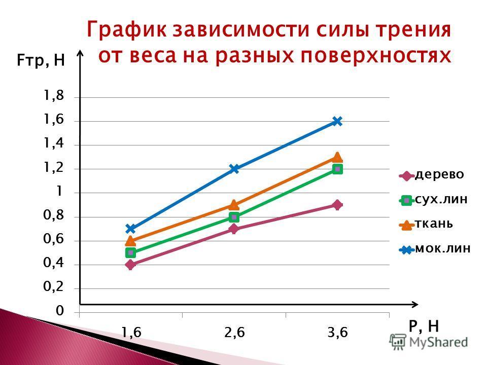 Fтр, Н Р, Н График зависимости силы трения от веса на разных поверхностях