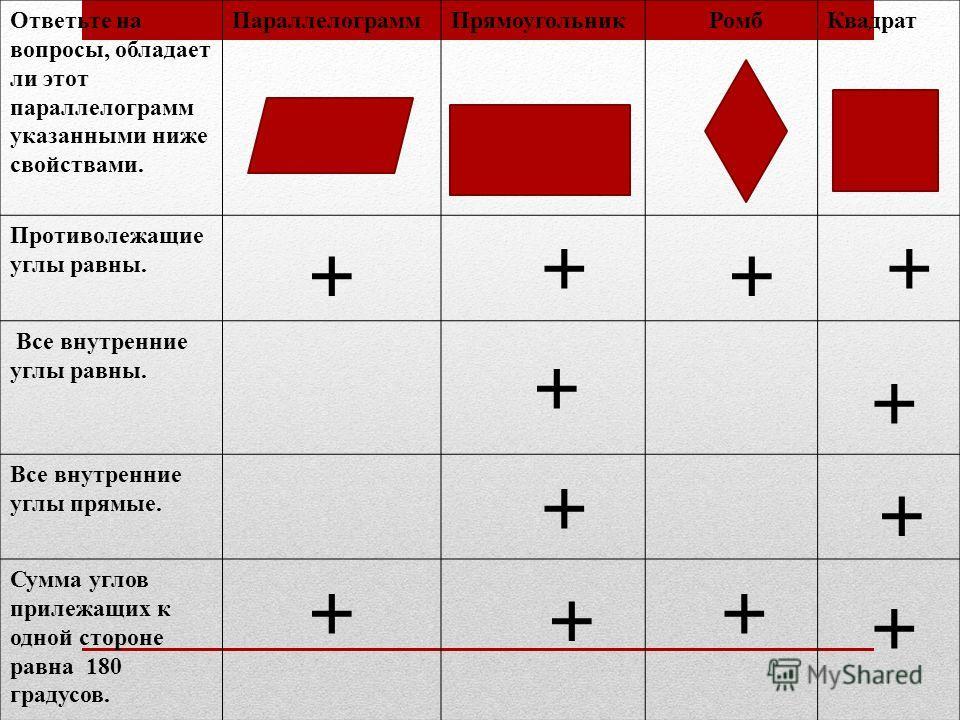 Ответьте на вопросы, обладает ли этот параллелограмм указанными ниже свойствами. ПараллелограммПрямоугольник РомбКвадрат Противолежащие углы равны. Все внутренние углы равны. Все внутренние углы прямые. Сумма углов прилежащих к одной стороне равна 18