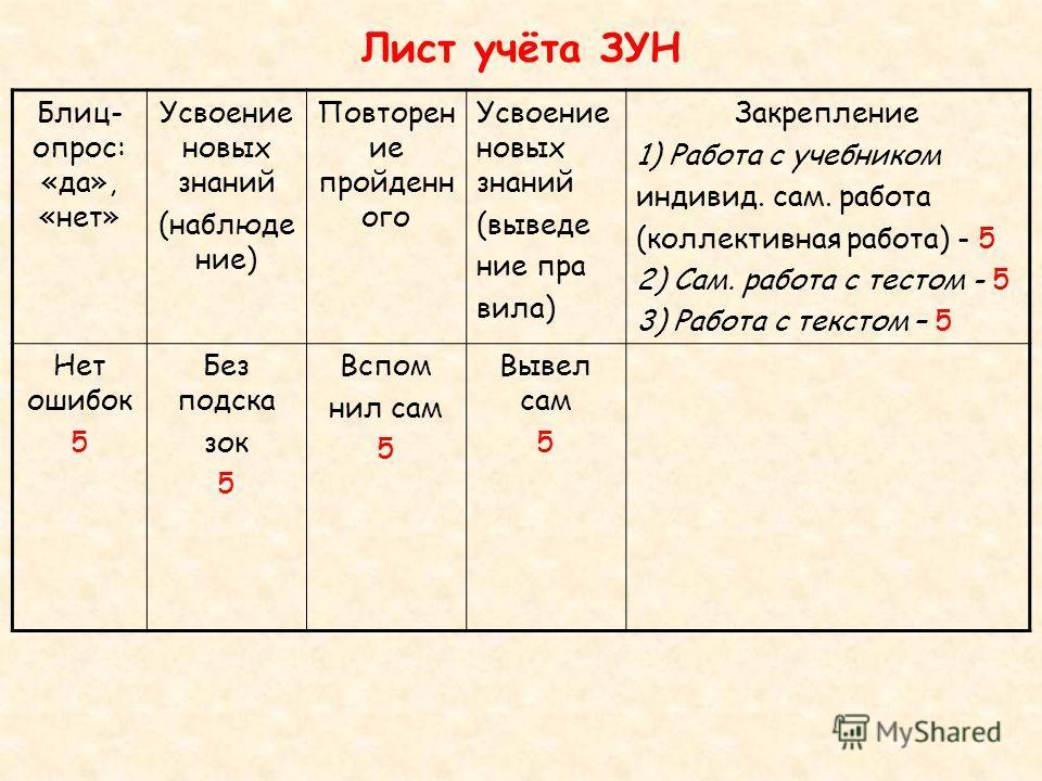Лист учёта ЗУН Блиц- опрос: «да», «нет» Усвоение новых знаний (наблюде ние) Повторен ие пройденн ого Усвоение новых знаний (выведе ние пра вила) Закрепление 1) Работа с учебником индивид. сам. работа (коллективная работа) - 5 2) Сам. работа с тестом