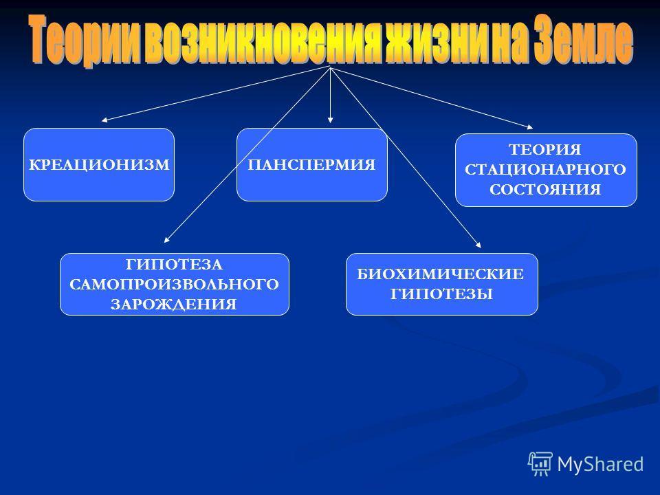 КРЕАЦИОНИЗМПАНСПЕРМИЯ БИОХИМИЧЕСКИЕ ГИПОТЕЗЫ ГИПОТЕЗА САМОПРОИЗВОЛЬНОГО ЗАРОЖДЕНИЯ ТЕОРИЯ СТАЦИОНАРНОГО СОСТОЯНИЯ