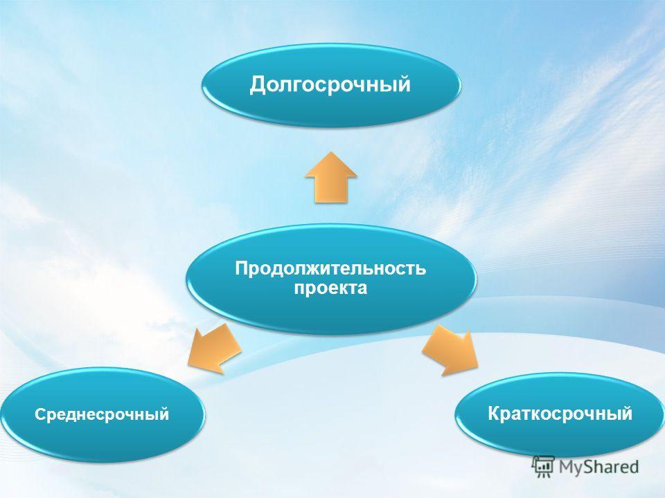 Продолжительность проекта Долгосрочный Краткосрочный Среднесрочный