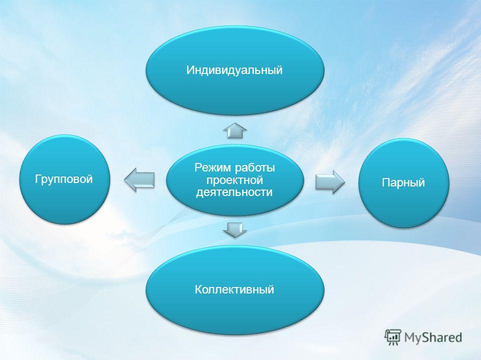 Режим работы проектной деятельности ИндивидуальныйПарныйКоллективныйГрупповой