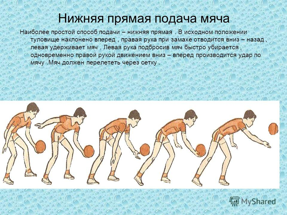 Нижняя прямая подача мяча Наиболее простой способ подачи – нижняя прямая. В исходном положении туловище наклонено вперед, правая рука при замахе отводится вниз – назад, левая удерживает мяч. Левая рука подбросив мяч быстро убирается, одновременно пра