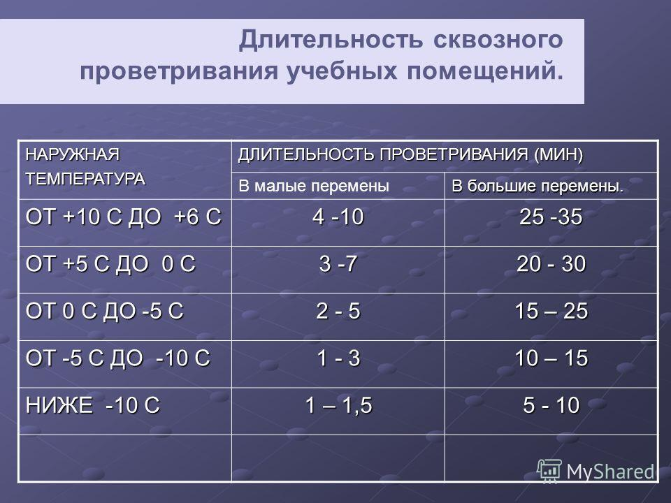 Длительность сквозного проветривания учебных помещений. НАРУЖНАЯТЕМПЕРАТУРА ДЛИТЕЛЬНОСТЬ ПРОВЕТРИВАНИЯ (МИН) В малые перемены В большие перемены. ОТ +10 C ДО +6 C 4 -10 25 -35 ОТ +5 C ДО 0 C 3 -7 20 - 30 ОТ 0 C ДО -5 C 2 - 5 15 – 25 ОТ -5 C ДО -10 C