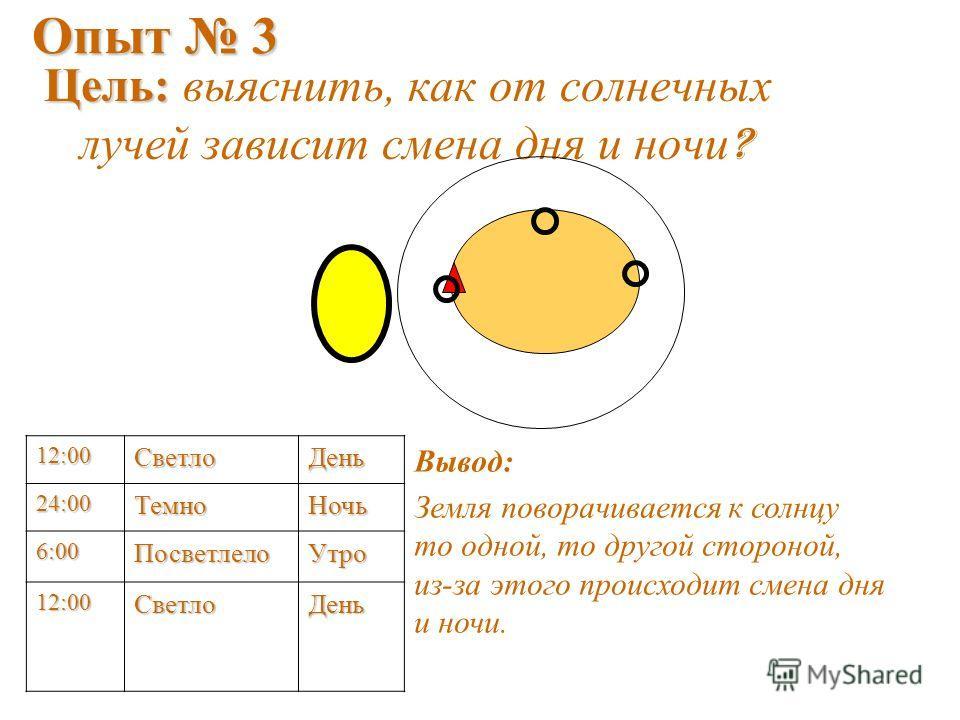 Опыт 3 Цель: Цель: выяснить, как от солнечных лучей зависит смена дня и ночи ? 12:00СветлоДень Вывод: Земля поворачивается к солнцу то одной, то другой стороной, из-за этого происходит смена дня и ночи. 24:00ТемноНочь 6:00ПосветлелоУтро 12:00СветлоДе