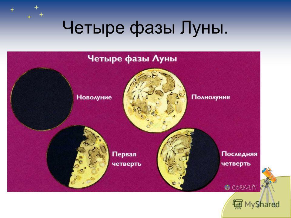 Четыре фазы Луны.