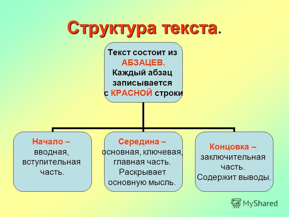 Структура текста Структура текста. Текст состоит из АБЗАЦЕВ. Каждый абзац записывается с КРАСНОЙ строки Начало – вводная, вступительная часть. Середина – основная, ключевая, главная часть. Раскрывает основную мысль. Концовка – заключительная часть. С