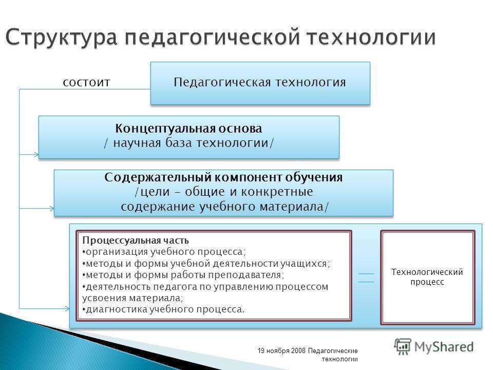 19 ноября 2008 Педагогические технологии Структура педагогической технологии Педагогическая технология Концептуальная основа / научная база технологии/ Концептуальная основа / научная база технологии/ Содержательный компонент обучения /цели - общие и