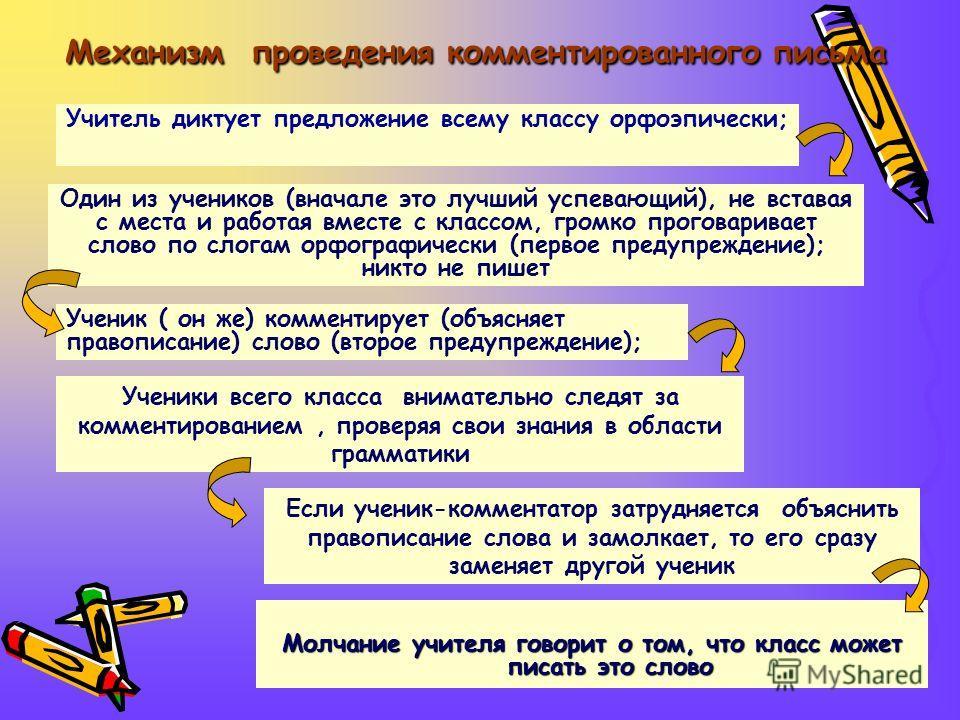 Механизм проведения комментированного письма Молчание учителя говорит о том, что класс может писать это слово Учитель диктует предложение всему классу орфоэпически; Один из учеников (вначале это лучший успевающий), не вставая с места и работая вместе