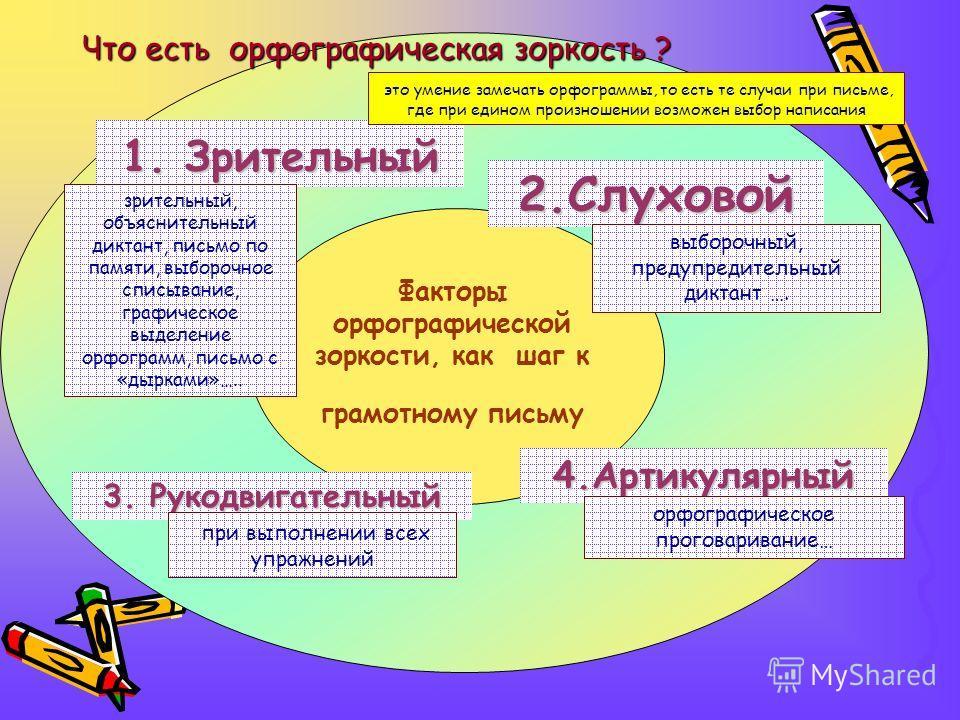 Факторы орфографической зоркости, как шаг к грамотному письму 1. Зрительный 2.Слуховой 3. Рукодвигательный 4.Артикулярный зрительный, объяснительный диктант, письмо по памяти, выборочное списывание, графическое выделение орфограмм, письмо с «дырками»