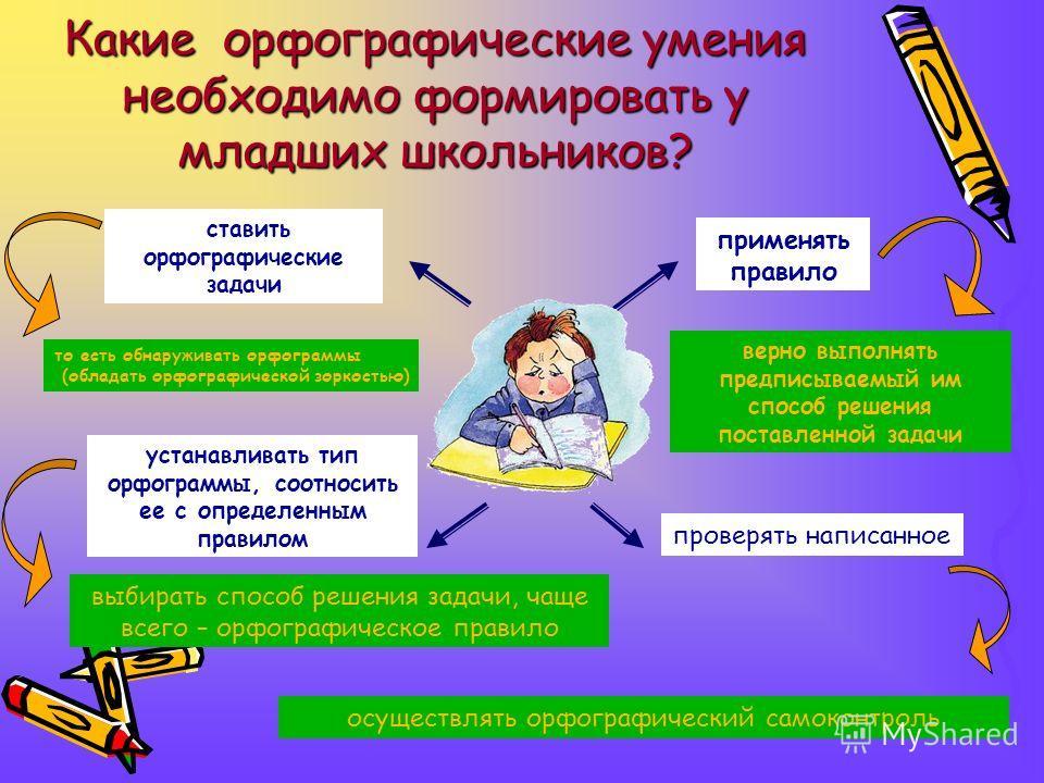 осуществлять орфографический самоконтроль Какие орфографические умения необходимо формировать у младших школьников? ставить орфографические задачи устанавливать тип орфограммы, соотносить ее с определенным правилом применять правило проверять написан