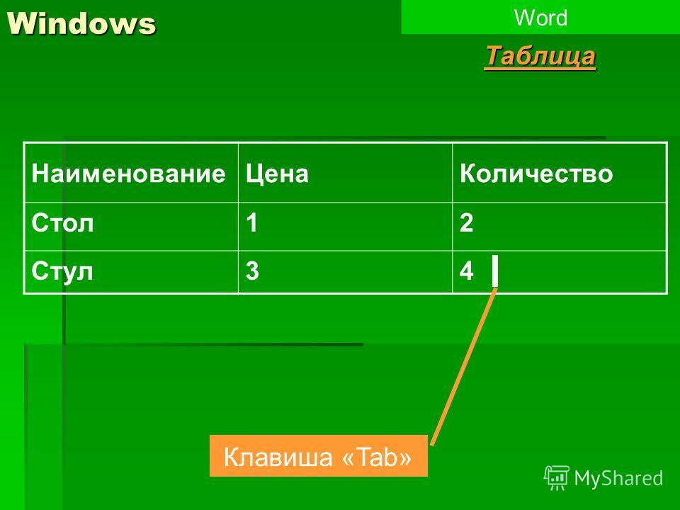 Windows Word НаименованиеЦенаКоличество Стол12 Стул34 Клавиша «Tab» Таблица