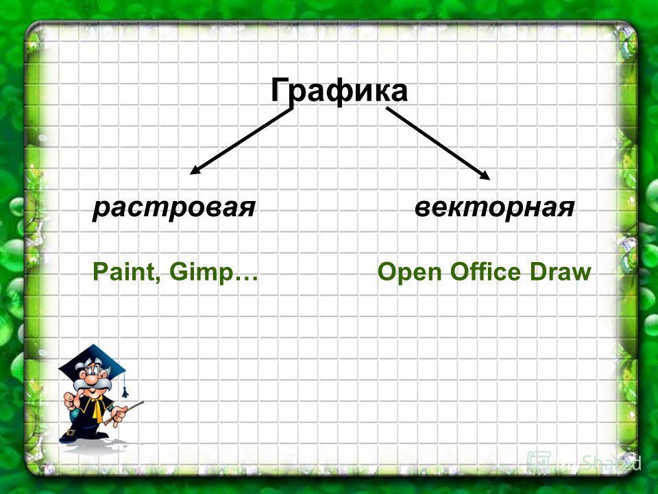 Графика растроваявекторная Paint, Gimp…Open Office Draw