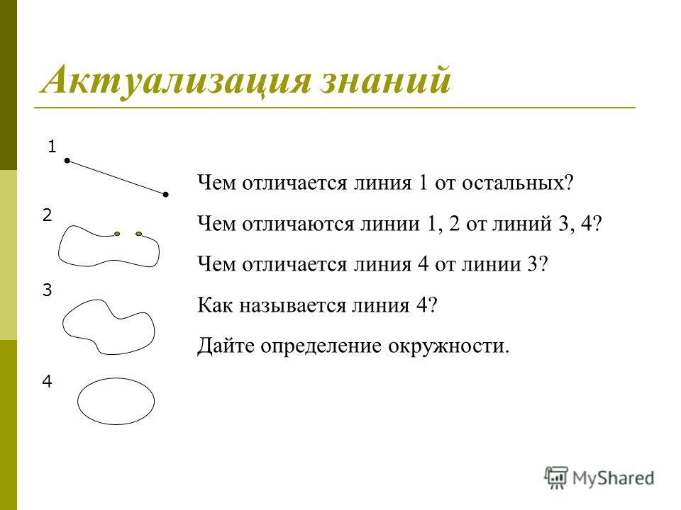 Актуализация знаний Чем отличается линия 1 от остальных? Чем отличаются линии 1, 2 от линий 3, 4? Чем отличается линия 4 от линии 3? Как называется линия 4? Дайте определение окружности. 1 2 3 4