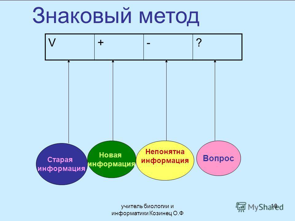 Знаковый метод V+-? Старая информация Вопрос Непонятна информация Новая информация 18учитель биологии и информатики Козинец О.Ф