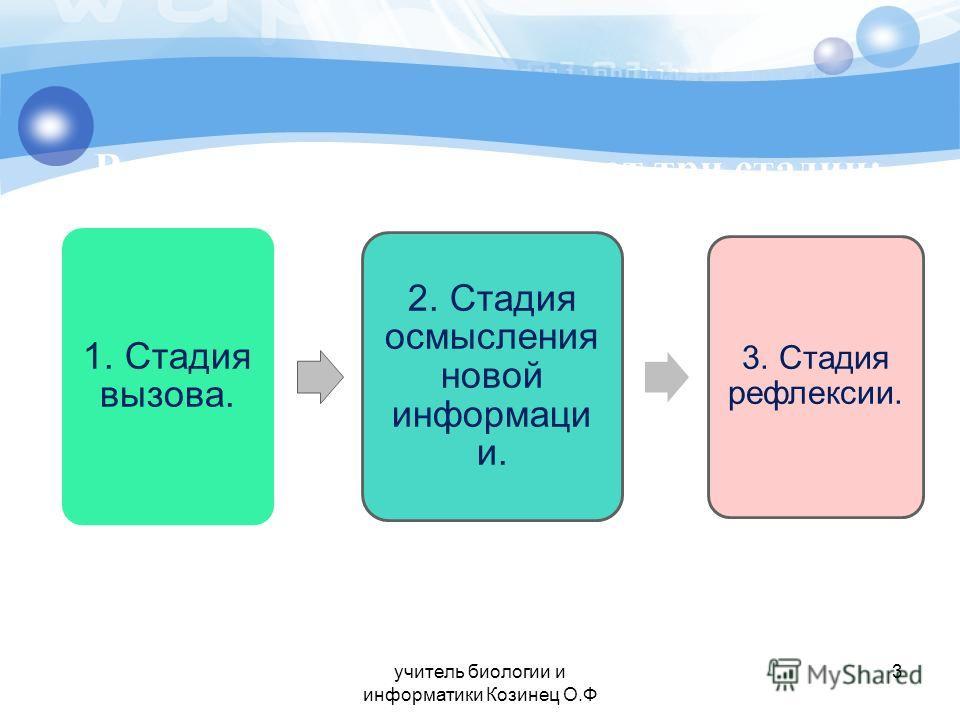 1. Стадия вызова. 2. Стадия осмысления новой информаци и. 3. Стадия рефлексии. 3учитель биологии и информатики Козинец О.Ф