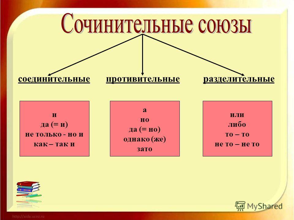 соединительныепротивительныеразделительные и да (= и) не только - но и как – так и а но да (= но) однако (же) зато или либо то – то не то – не то