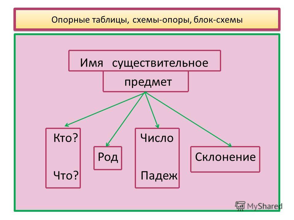 Опорные таблицы, схемы-опоры,