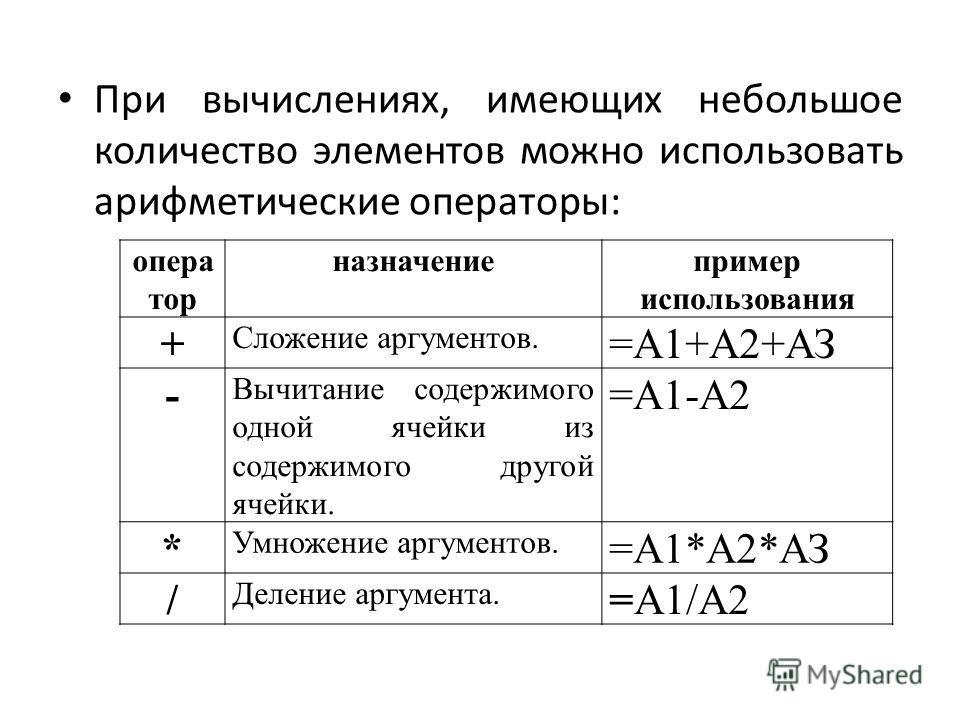 При вычислениях, имеющих небольшое количество элементов можно использовать арифметические операторы: опера тор назначениепример использования + Сложение аргументов. =А1+А2+АЗ - Вычитание содержимого одной ячейки из содержимого другой ячейки. =А1-А2 *