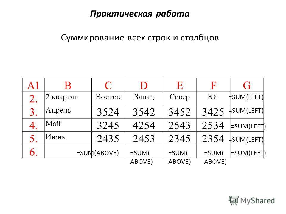 Практическая работа Суммирование всех строк и столбцов А1ВСDEFG 2. 2 кварталВостокЗападСеверЮг 3. Апрель 3524354234523425 4. Май 3245425425432534 5. Июнь 2435245323452354 6. =SUM(LEFT) =SUM(ABOVE) =SUM(LEFT)