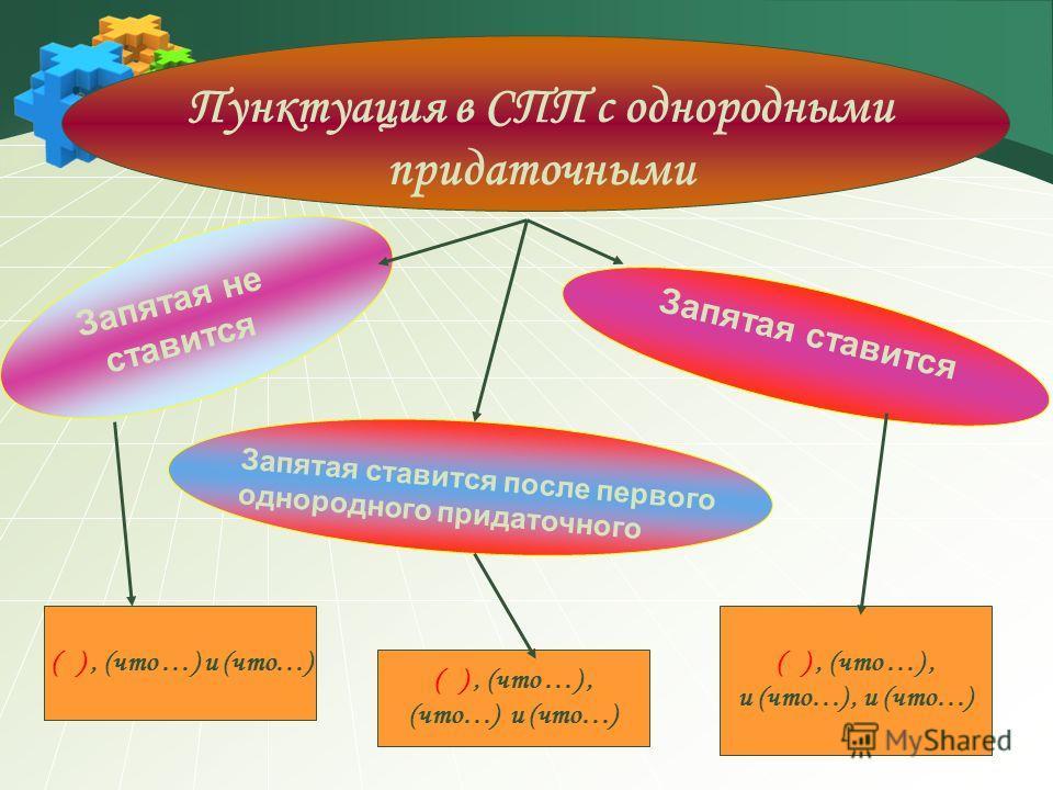 Запятая ставится Запятая ставится после первого однородного придаточного Пунктуация в СПП с однородными придаточными Запятая не ставится ( ), (что …) и (что…) ( ), (что …), (что…) и (что…) ( ), (что …), и (что…), и (что…)