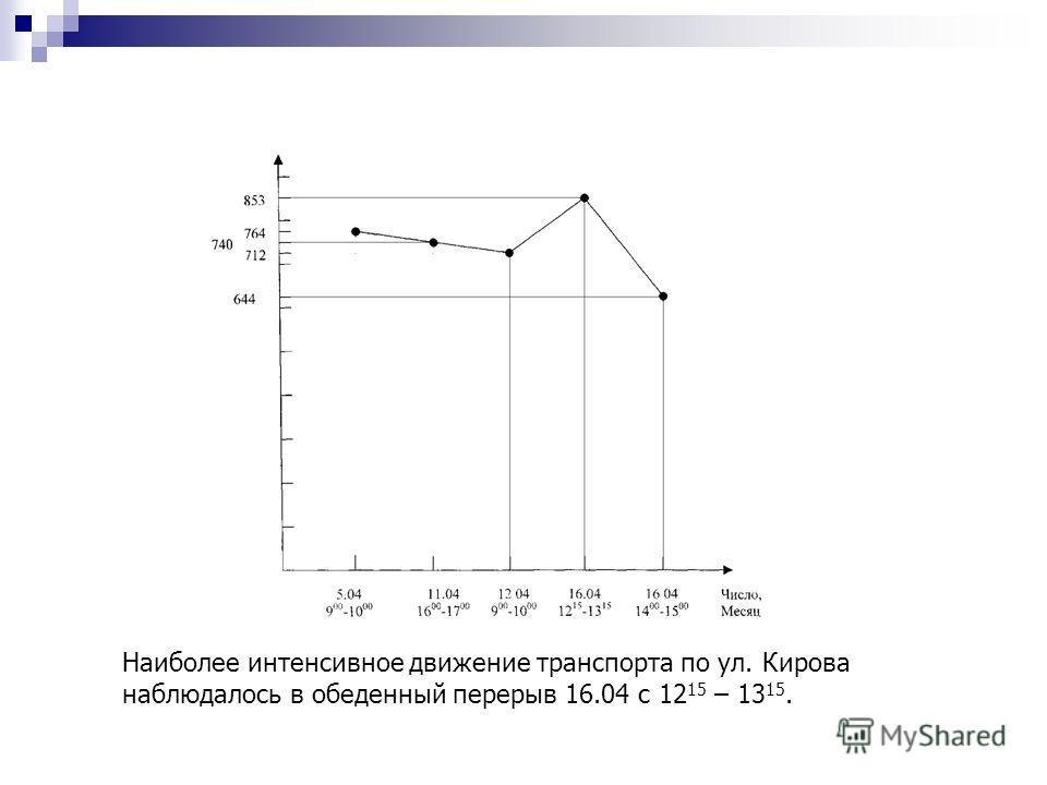 Наиболее интенсивное движение транспорта по ул. Кирова наблюдалось в обеденный перерыв 16.04 с 12 15 – 13 15.