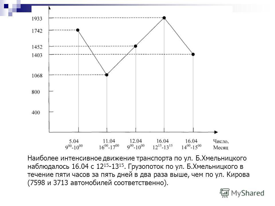 Наиболее интенсивное движение транспорта по ул. Б.Хмельницкого наблюдалось 16.04 с 12 15 -13 15. Грузопоток по ул. Б.Хмельницкого в течение пяти часов за пять дней в два раза выше, чем по ул. Кирова (7598 и 3713 автомобилей соответственно).