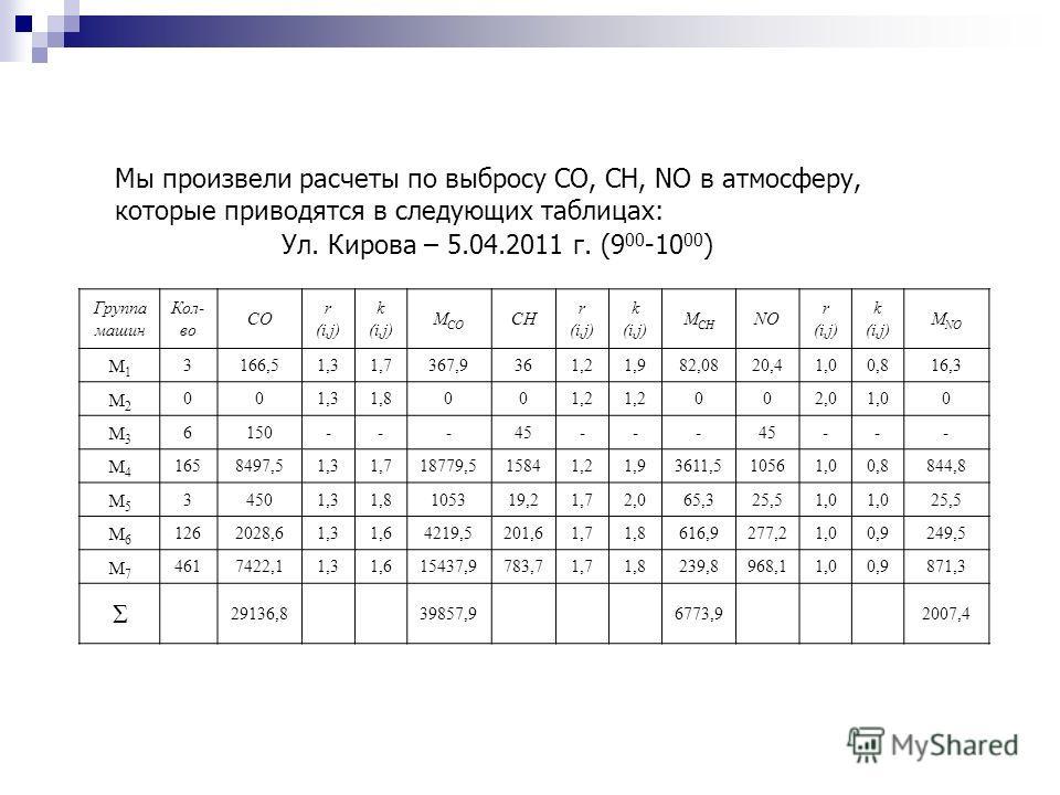 Мы произвели расчеты по выбросу СО, СН, NO в атмосферу, которые приводятся в следующих таблицах: Ул. Кирова – 5.04.2011 г. (9 00 -10 00 ) Группа машин Кол- во СО r(i,j)r(i,j) k(i,j)k(i,j) М CO СН r(i,j)r(i,j) k(i,j)k(i,j) М CH NO r(i,j)r(i,j) k(i,j)k