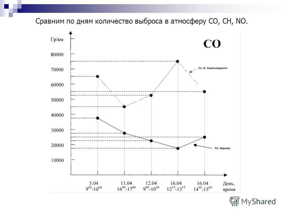 Сравним по дням количество выброса в атмосферу СО, СН, NO.