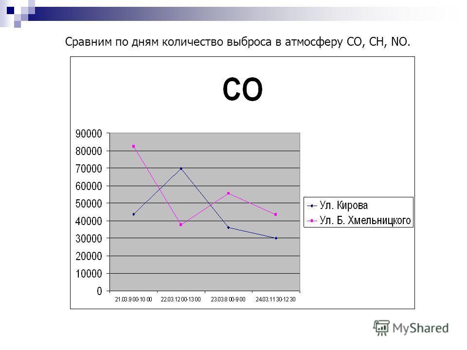 Сравним по дням количество выброса в атмосферу CO, CH, NO.