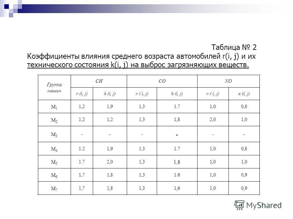 Таблица 2 Коэффициенты влияния среднего возраста автомобилей r(i, j) и их технического состояния k(i, j) на выброс загрязняющих веществ. Группа машин CHCONO r (i, j)k (i, j)r ( i, j)k (i, j)r ( i, j)к (i, j) М1М1 1,21,91,31.71,00,8 М2М2 1,2 1,31,82,0