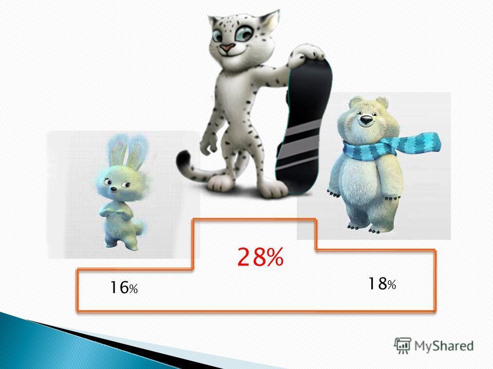 16 % 18 % 28%