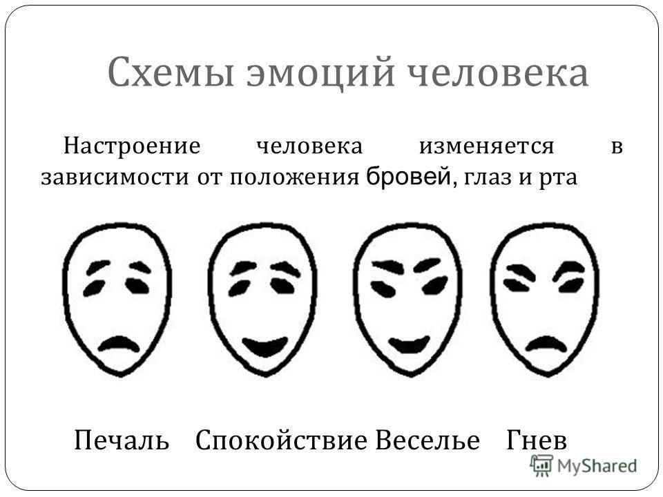 Схемы эмоций человека Печаль