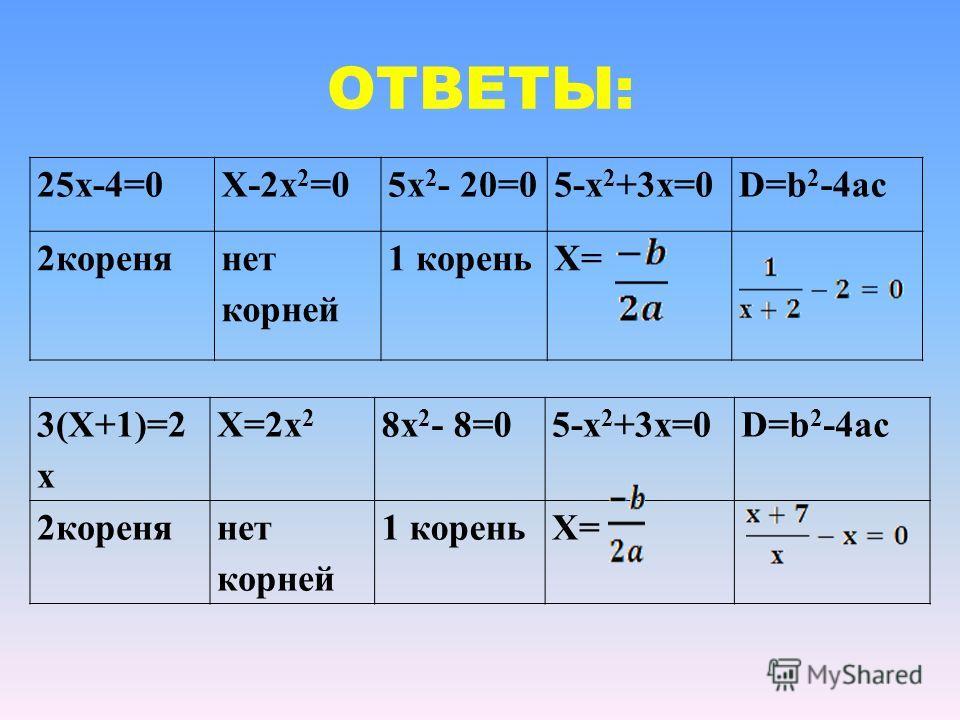 ОТВЕТЫ: 25x-4=0Х-2х 2 =05х 2 - 20=05-х 2 +3х=0D=b 2 -4ac 2коренянет корней 1 кореньХ= 3(Х+1)=2 x Х=2х 2 8х 2 - 8=05-х 2 +3х=0D=b 2 -4ac 2коренянет корней 1 кореньХ=