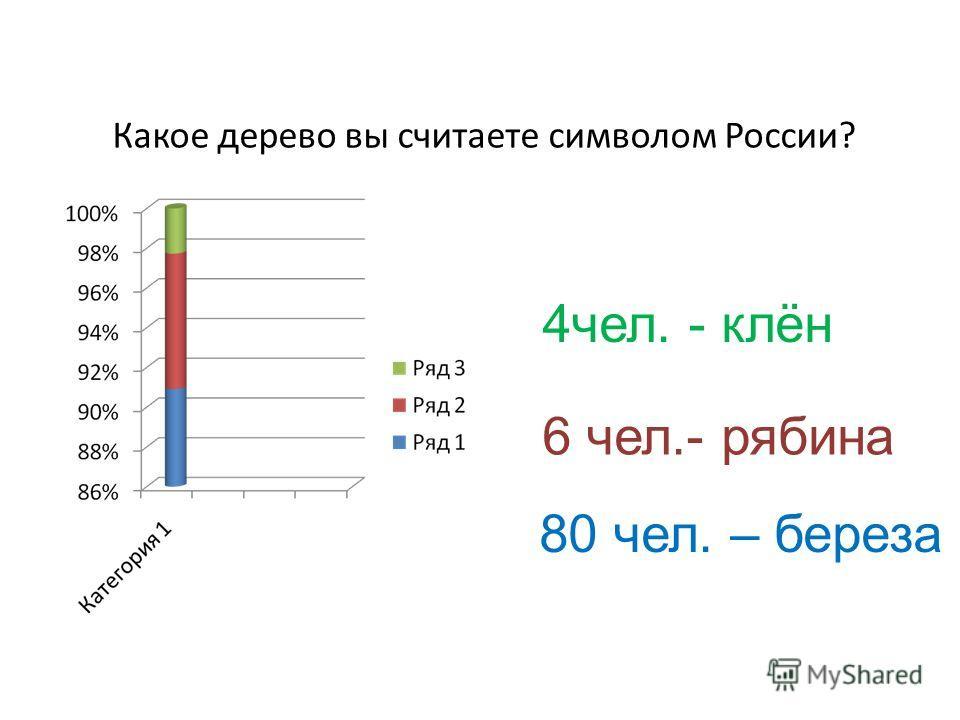 Какое дерево вы считаете символом России? 80 чел. – береза 4чел. - клён 6 чел.- рябина